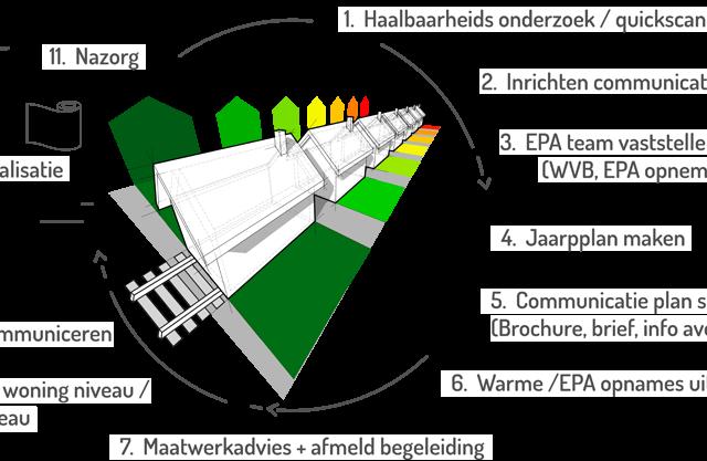 Complete schilrenovatie t/m energetische concepten